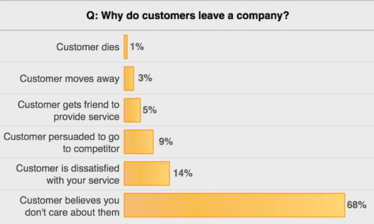 Customers leave you if you don't care for them.